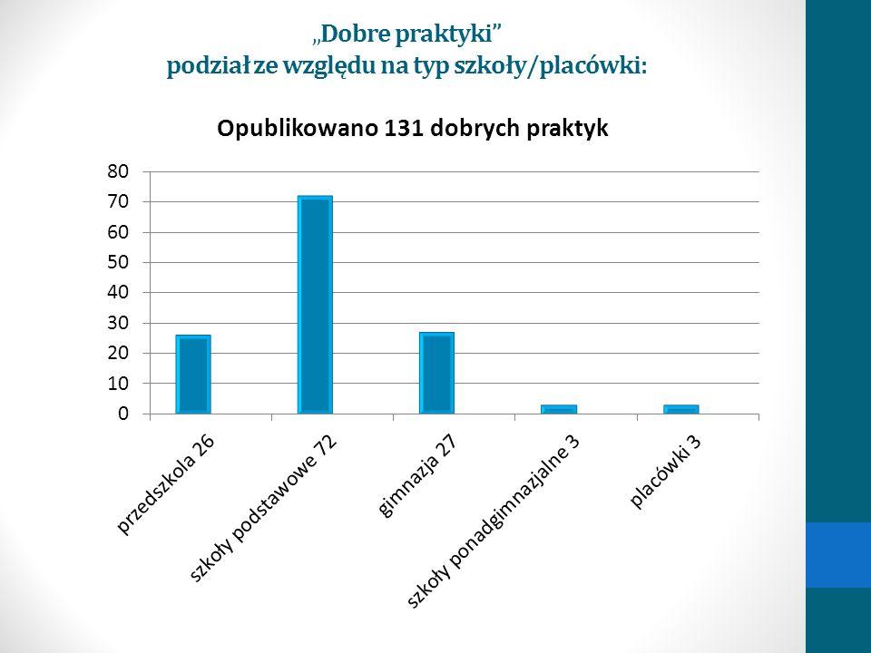 Dobre praktyki podział ze względu na typ szkoły/placówki: Opublikowano 131 dobrych praktyk