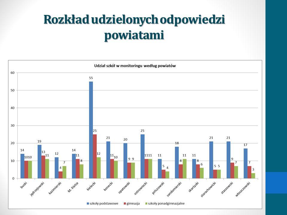 Rozkład udzielonych odpowiedzi powiatami