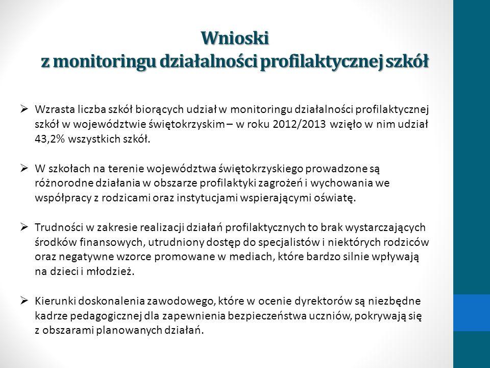 Wnioski z monitoringu działalności profilaktycznej szkół Wzrasta liczba szkół biorących udział w monitoringu działalności profilaktycznej szkół w woje