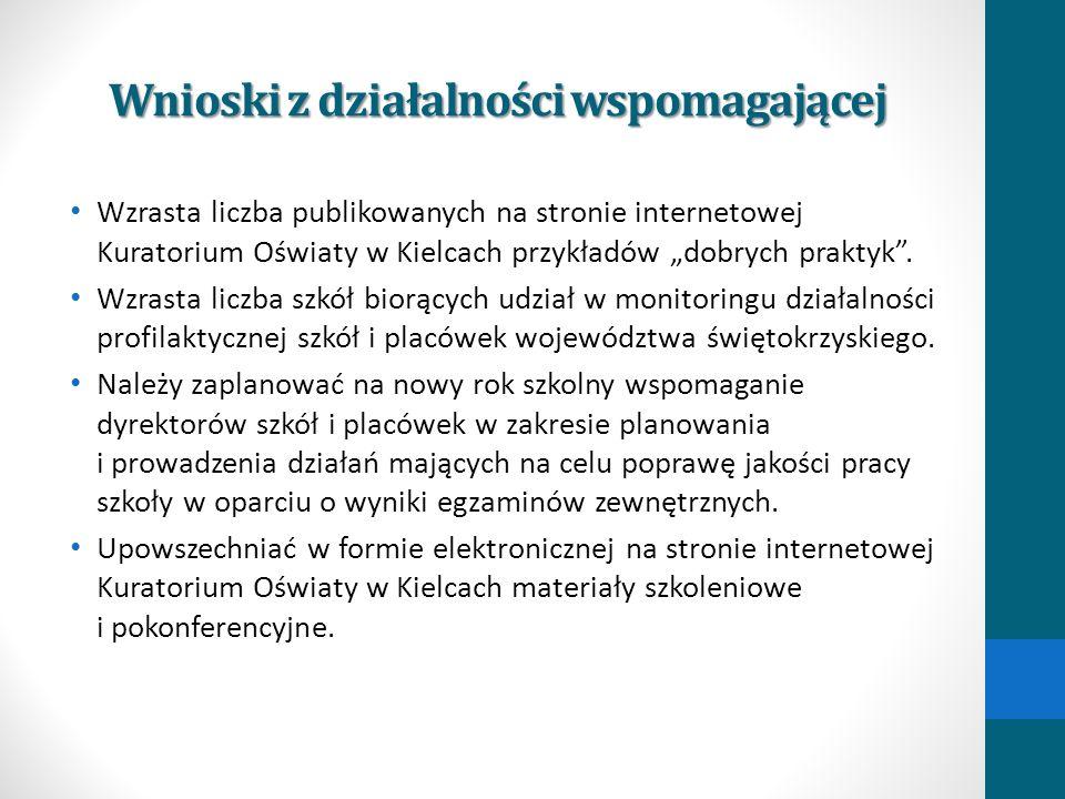 Wnioski z działalności wspomagającej Wzrasta liczba publikowanych na stronie internetowej Kuratorium Oświaty w Kielcach przykładów dobrych praktyk. Wz