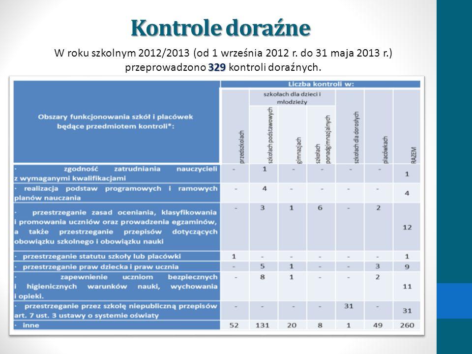 Kontrole doraźne 329 W roku szkolnym 2012/2013 (od 1 września 2012 r. do 31 maja 2013 r.) przeprowadzono 329 kontroli doraźnych.