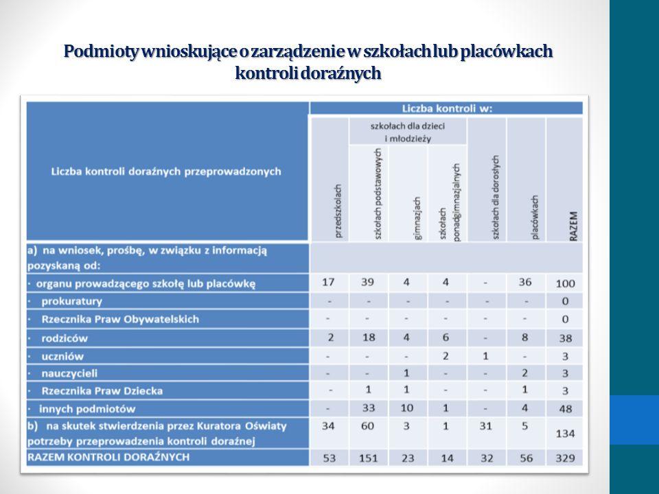 Podmioty wnioskujące o zarządzenie w szkołach lub placówkach kontroli doraźnych