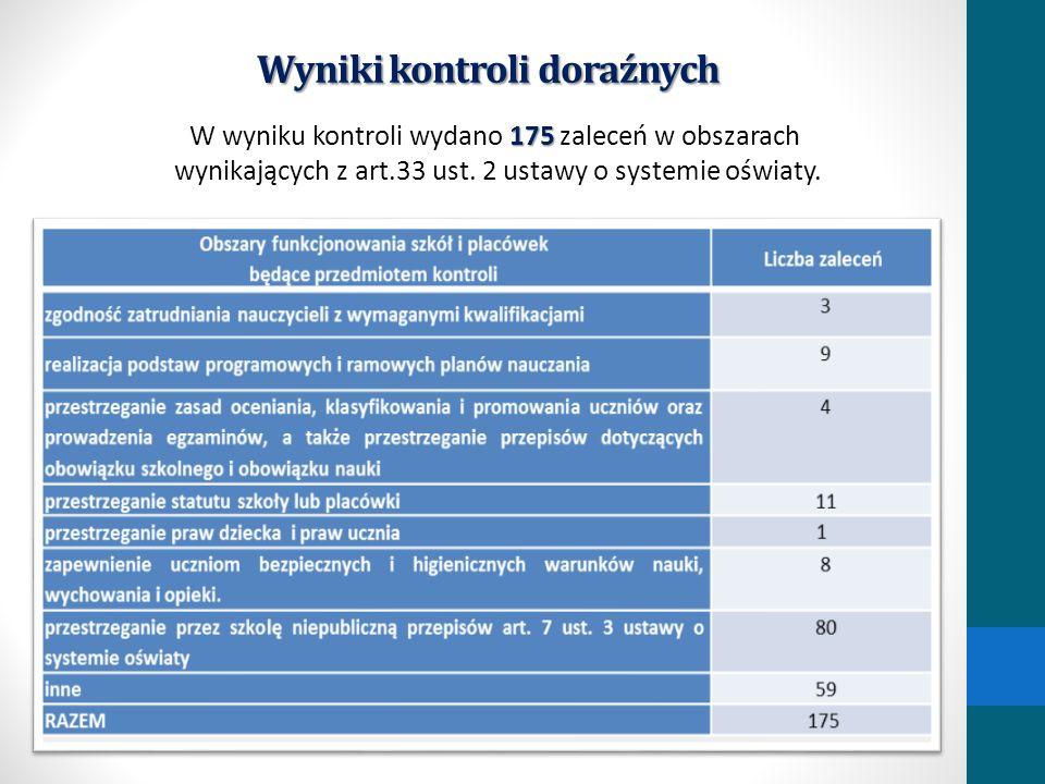 Wyniki kontroli doraźnych 175 W wyniku kontroli wydano 175 zaleceń w obszarach wynikających z art.33 ust. 2 ustawy o systemie oświaty.
