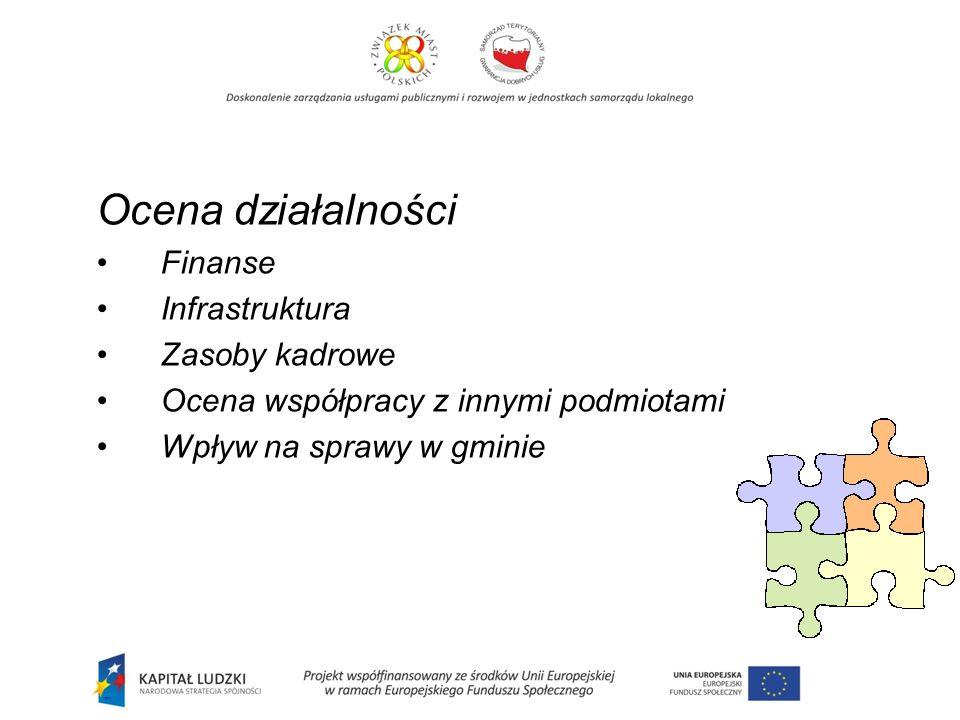 Ocena działalności Finanse Infrastruktura Zasoby kadrowe Ocena współpracy z innymi podmiotami Wpływ na sprawy w gminie