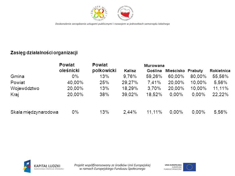 Zasięg działalności organizacji Powiat oleśnicki Powiat polkowicki Kalisz Murowana Goślina MieściskoPrabutyRokietnica Gmina0%13% 9,76%59,26% 60,00%80,00%55,56% Powiat40,00%25% 29,27%7,41% 20,00%10,00%5,56% Województwo20,00%13% 18,29%3,70% 20,00%10,00%11,11% Kraj20,00%38% 39,02%18,52% 0,00% 22,22% Skala międzynarodowa0%13% 2,44%11,11% 0,00% 5,56%