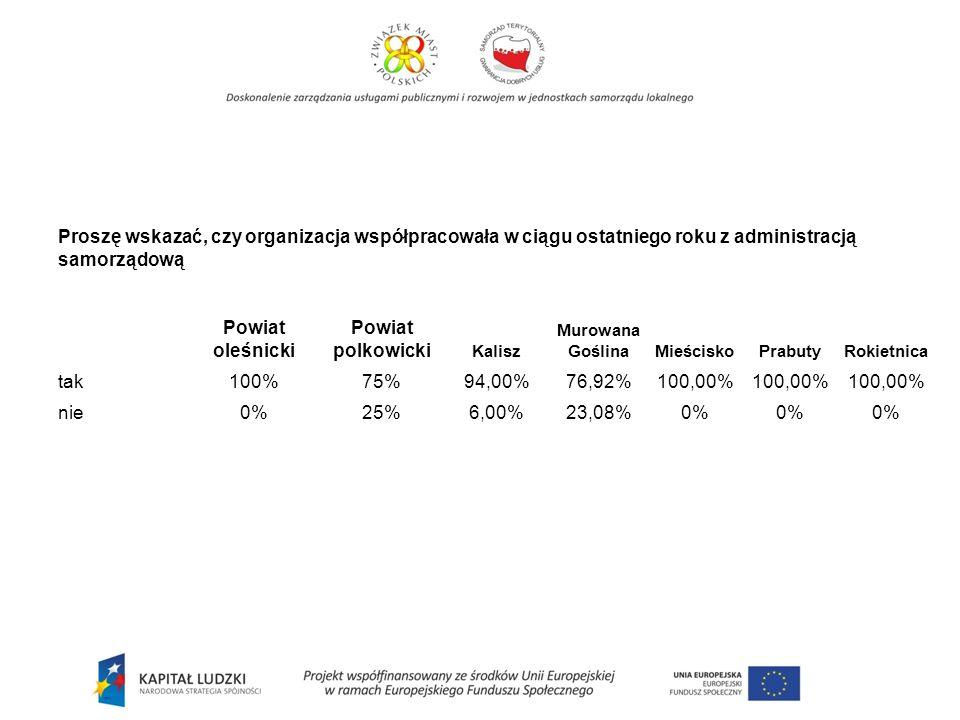Proszę wskazać, czy organizacja współpracowała w ciągu ostatniego roku z administracją samorządową Powiat oleśnicki Powiat polkowicki Kalisz Murowana Goślina MieściskoPrabutyRokietnica tak100%75% 94,00%76,92% 100,00% nie0%25% 6,00%23,08% 0%