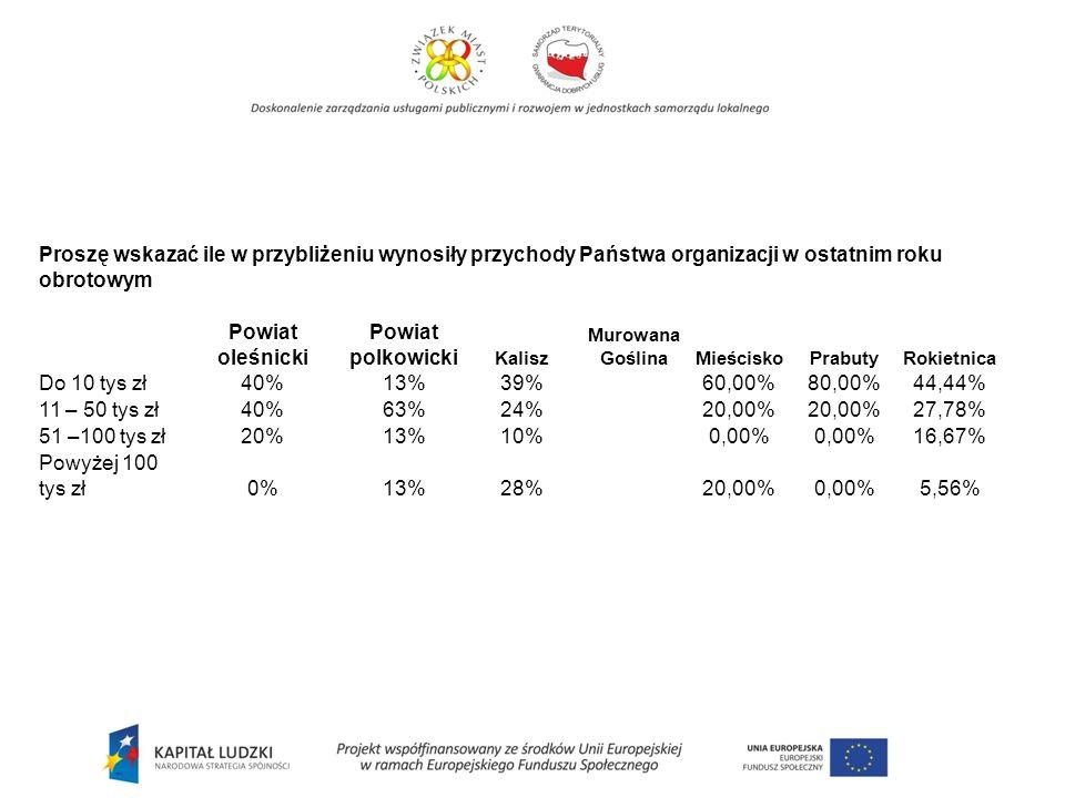 Proszę wskazać ile w przybliżeniu wynosiły przychody Państwa organizacji w ostatnim roku obrotowym Powiat oleśnicki Powiat polkowicki Kalisz Murowana Goślina MieściskoPrabutyRokietnica Do 10 tys zł40%13% 39% 60,00%80,00%44,44% 11 – 50 tys zł40%63% 24% 20,00% 27,78% 51 –100 tys zł20%13% 10% 0,00% 16,67% Powyżej 100 tys zł0%13% 28% 20,00%0,00%5,56%