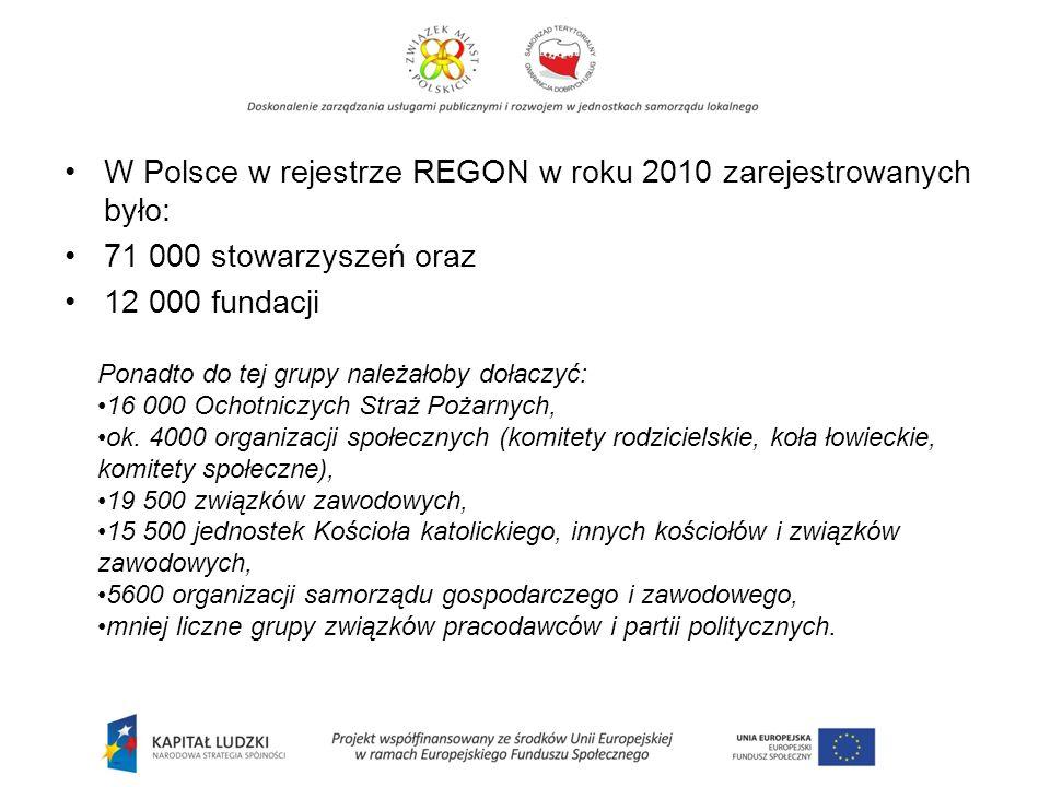 W Polsce w rejestrze REGON w roku 2010 zarejestrowanych było: 71 000 stowarzyszeń oraz 12 000 fundacji Ponadto do tej grupy należałoby dołaczyć: 16 000 Ochotniczych Straż Pożarnych, ok.