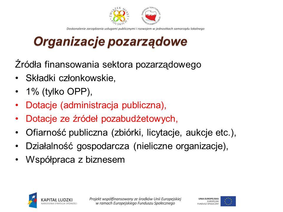 Źródła finansowania sektora pozarządowego Składki członkowskie, 1% (tylko OPP), Dotacje (administracja publiczna), Dotacje ze źródeł pozabudżetowych, Ofiarność publiczna (zbiórki, licytacje, aukcje etc.), Działalność gospodarcza (nieliczne organizacje), Współpraca z biznesem Organizacje pozarządowe