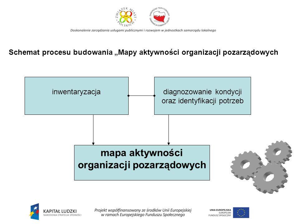 inwentaryzacjadiagnozowanie kondycji oraz identyfikacji potrzeb mapa aktywności organizacji pozarządowych Schemat procesu budowania Mapy aktywności organizacji pozarządowych