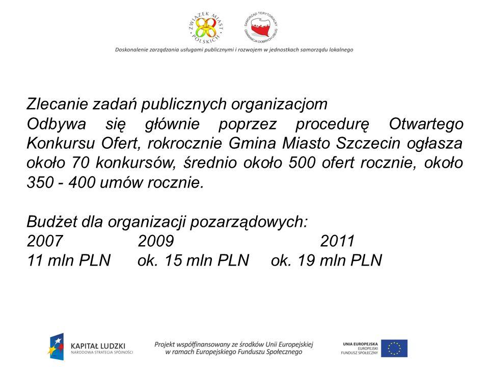 Zlecanie zadań publicznych organizacjom Odbywa się głównie poprzez procedurę Otwartego Konkursu Ofert, rokrocznie Gmina Miasto Szczecin ogłasza około 70 konkursów, średnio około 500 ofert rocznie, około 350 - 400 umów rocznie.