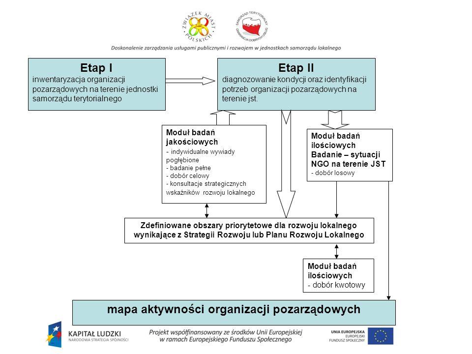 Etap I inwentaryzacja organizacji pozarządowych na terenie jednostki samorządu terytorialnego Etap II diagnozowanie kondycji oraz identyfikacji potrzeb organizacji pozarządowych na terenie jst.