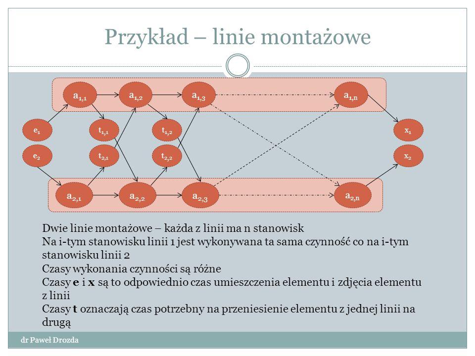 Linie montażowe dr Paweł Drozda Sformułowanie problemu Wskazanie stanowisk montażowych na obu liniach tak, aby czas montażu był jak najkrótszy Algorytm brute force Dla każdej możliwej ścieżki obliczany jest czas montażu, a następnie wybór najkrótszego czasu Nie do przyjęcia – złożoność obliczeniowa jest nie mniejsza od 2 n co dla dużych n jest nie do policzenia w zadawalającym czasie