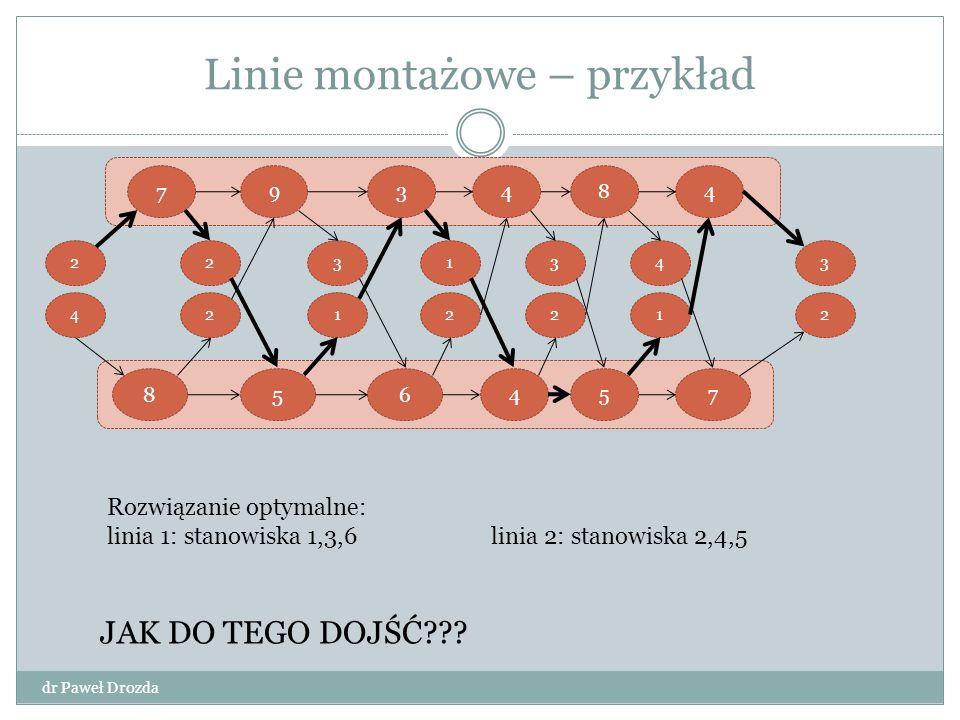 Rozwiązanie – programowanie dynamiczne(1) dr Paweł Drozda Etap 1 – struktura optymalnego rozwiązania Najszybszy sposób montażu do stanowiska i-tego pierwszej linii: dla i=1 – istnieje tylko jeden sposób dla i>1 – dwa sposoby: przejście ze stanowiska i-1 pierwszej linii – koszt przejścia pomijany Przejście ze stanowiska i-1 drugiej linii – koszt równy t 2,n-1 Dla stanowisk i-1 koszt przejścia jest optymalny – Własność optymalnej podstruktury Analogicznie dla stanowiska i-tego drugiej linii Rozwiązanie problemu dla stanowiska i na każdej z linii znalezienie rozwiązania podproblemów stanowisk i-1 dla każdej z linii