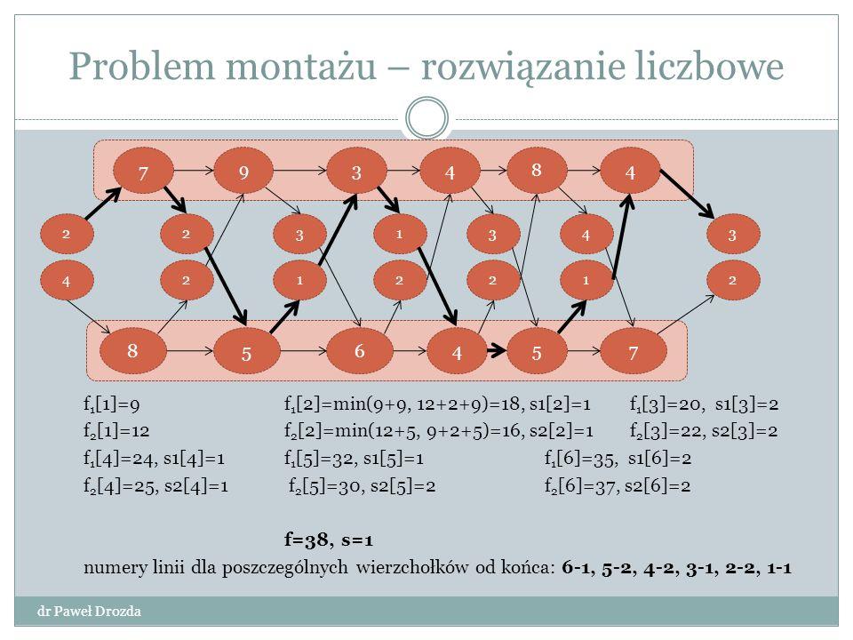 Problem montażu – rozwiązanie liczbowe dr Paweł Drozda f 1 [1]=9 f 1 [2]=min(9+9, 12+2+9)=18, s1[2]=1 f 1 [3]=20, s1[3]=2 f 2 [1]=12 f 2 [2]=min(12+5, 9+2+5)=16, s2[2]=1 f 2 [3]=22, s2[3]=2 f 1 [4]=24, s1[4]=1 f 1 [5]=32, s1[5]=1 f 1 [6]=35, s1[6]=2 f 2 [4]=25, s2[4]=1 f 2 [5]=30, s2[5]=2 f 2 [6]=37, s2[6]=2 f=38, s=1 numery linii dla poszczególnych wierzchołków od końca: 6-1, 5-2, 4-2, 3-1, 2-2, 1-1 7 2 4 7 39 658 23 14 2 2 3 4 84 5 1 2 3 2 4 1