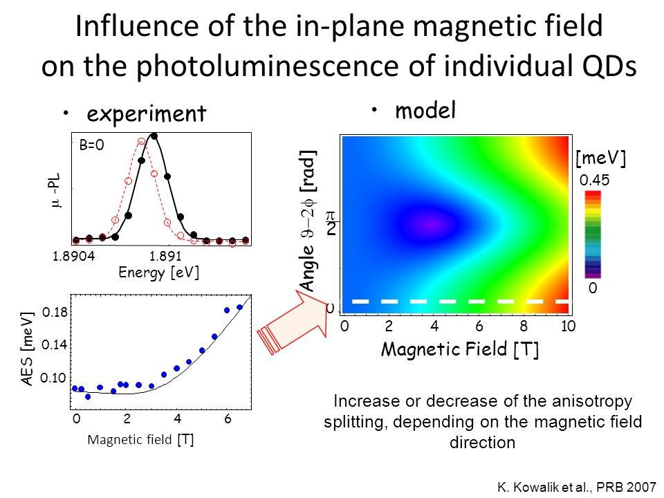 0246810 Magnetic Field [T] [meV] 0 0.45 0 2 Angle [rad] model K.