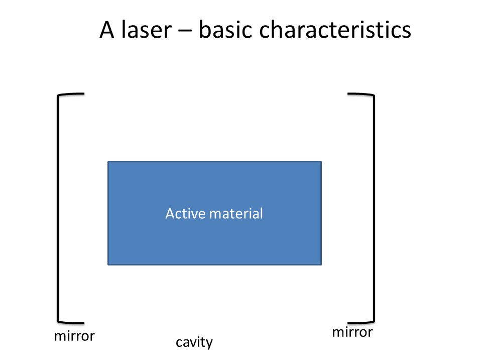 Active material mirror cavity mirror A laser – basic characteristics