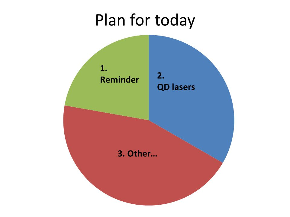 Plan for today 1. Reminder 2. QD lasers 3. Other…