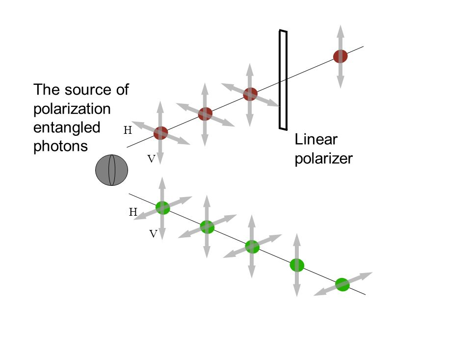 Obstacle: anisotropy The method: biexciton – exciton cascade The energy carries the information on the polarization of the photon Biexciton Exciton Empty dot Enangled photons from a QD