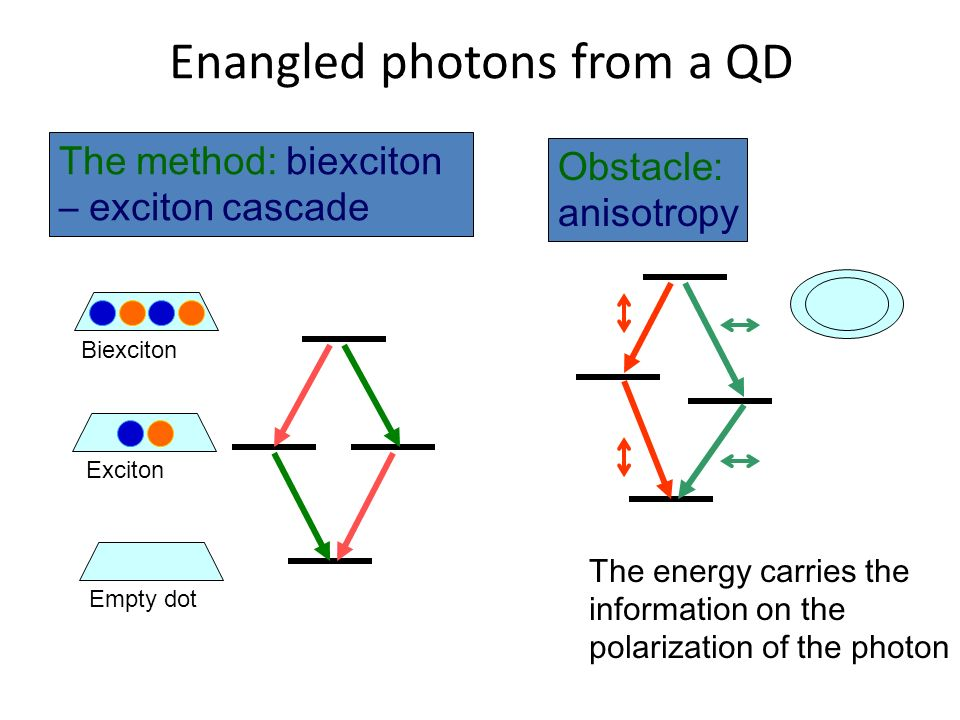 Experimental realization Purcell effect evidenced on X and XX transitions The proof of entanglement: polarization resolved second order XX-X crosscorrelations A.