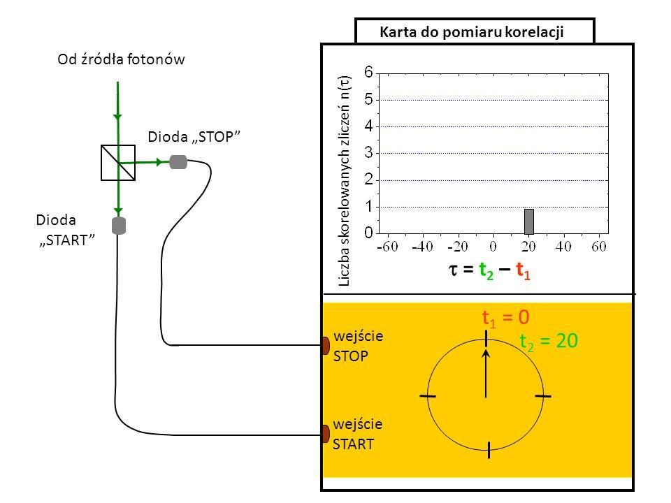 = t 2 – t 1 t 1 = 0 t 2 = 20 wejście START wejście STOP Karta do pomiaru korelacji Dioda START Dioda STOP Liczba skorelowanych zliczeń n( ) Od źródła fotonów