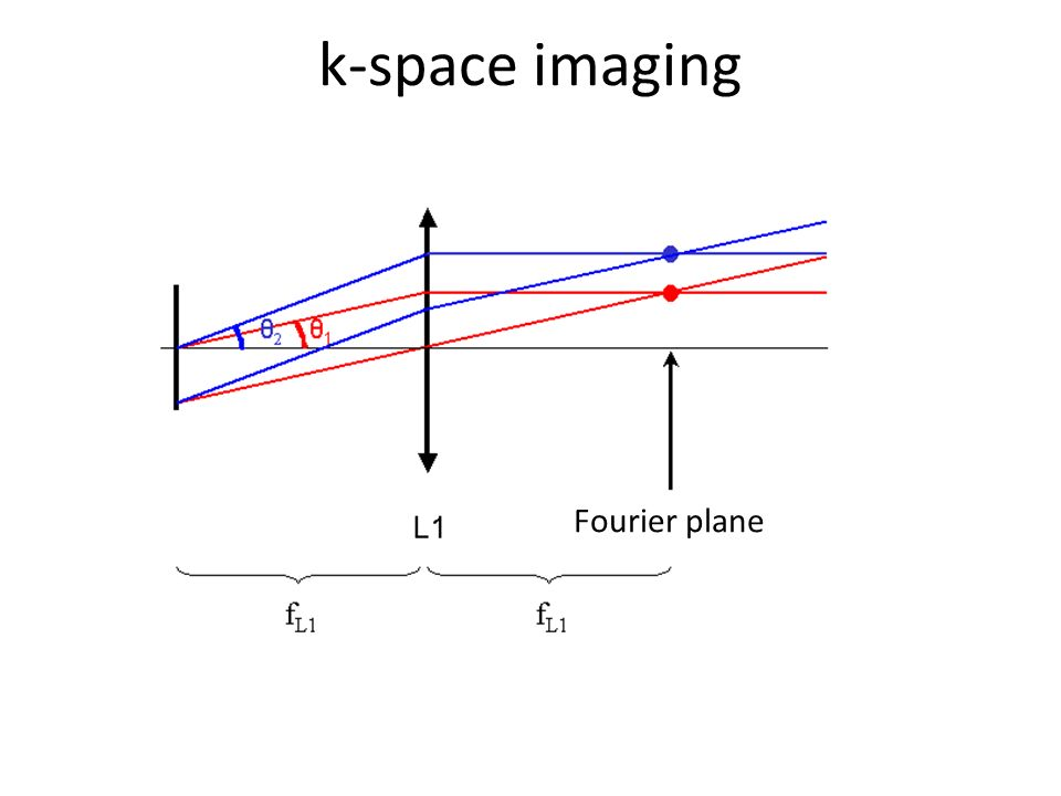 k-space imaging Fourier plane