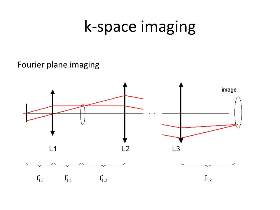 k-space imaging Fourier plane imaging