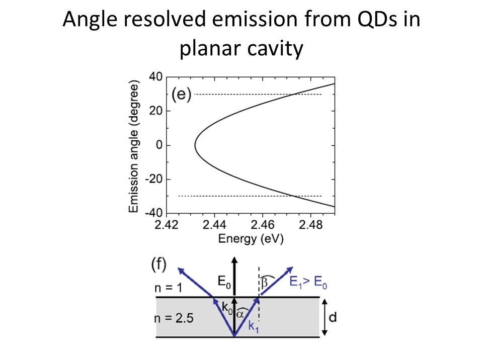 Angle resolved emission from QDs in planar cavity