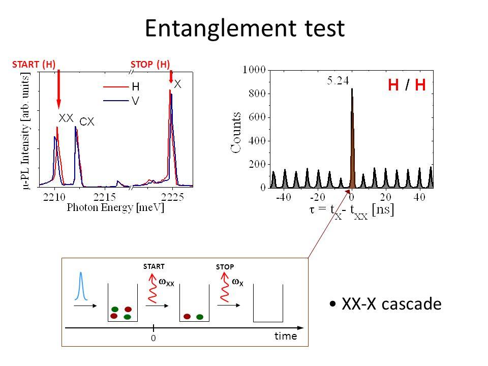 Entanglement test STOP (H) START (H) START STOP XX X time 0 XX-X cascade