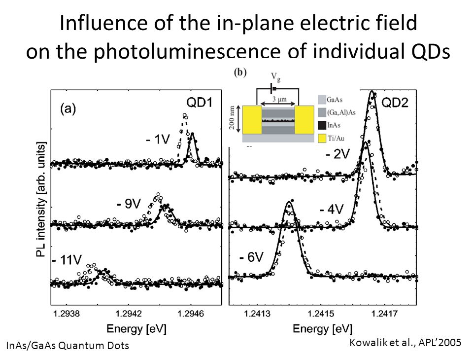Angle resolved emission from QDs in planar cavity Photon Energy GaAs/InGaAs planar cavity
