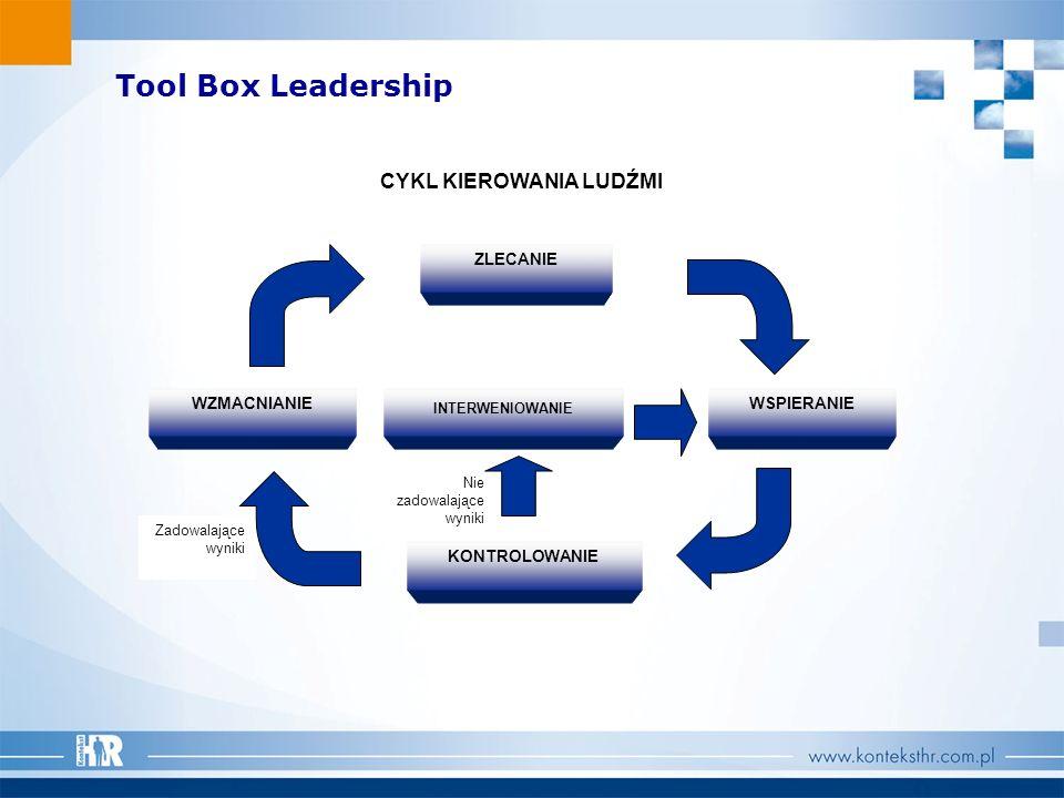 Tool Box Leadership Zadowalające wyniki ZLECANIE WSPIERANIE KONTROLOWANIE INTERWENIOWANIE WZMACNIANIE CYKL KIEROWANIA LUDŹMI Nie zadowalające wyniki
