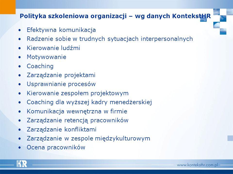 Polityka szkoleniowa organizacji – wg danych KontekstHR Efektywna komunikacja Radzenie sobie w trudnych sytuacjach interpersonalnych Kierowanie ludźmi