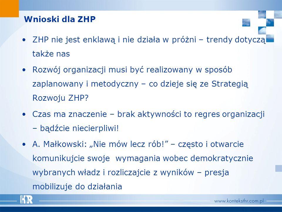 Wnioski dla ZHP ZHP nie jest enklawą i nie działa w próżni – trendy dotyczą także nas Rozwój organizacji musi być realizowany w sposób zaplanowany i m