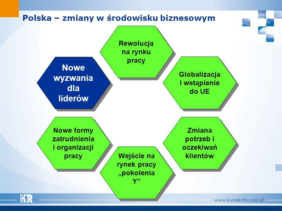 Polska – zmiany w środowisku biznesowym Zmiana potrzeb i oczekiwań klientów Rewolucja na rynku pracy Nowe formy zatrudnienia i organizacji pracy Wejśc