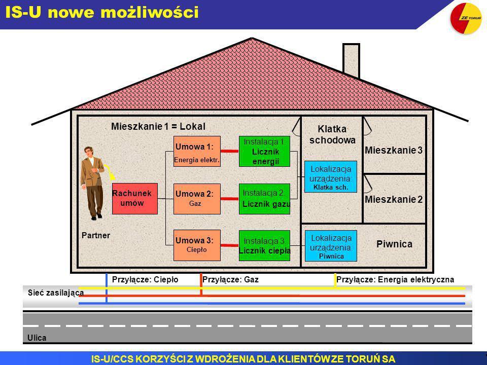 IS-U/CCS KORZYŚCI Z WDROŻENIA DLA KLIENTÓW ZE TORUŃ SA R Piwnica Mieszkanie 2 Mieszkanie 3 Mieszkanie 1 = Lokal Klatka schodowa Przyłącze: Energia ele