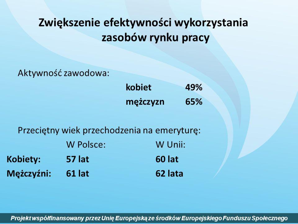 Aktywność zawodowa: kobiet49% mężczyzn65% Przeciętny wiek przechodzenia na emeryturę: W Polsce:W Unii: Kobiety: 57 lat60 lat Mężczyźni:61 lat62 lata P