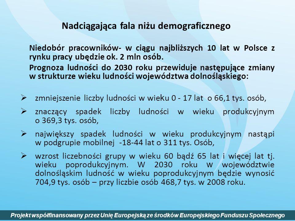 Nadciągająca fala niżu demograficznego Niedobór pracowników- w ciągu najbliższych 10 lat w Polsce z rynku pracy ubędzie ok. 2 mln osób. Prognoza ludno