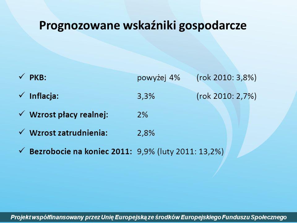 PKB: powyżej 4% (rok 2010: 3,8%) Inflacja: 3,3% (rok 2010: 2,7%) Wzrost płacy realnej: 2% Wzrost zatrudnienia: 2,8% Bezrobocie na koniec 2011: 9,9% (l