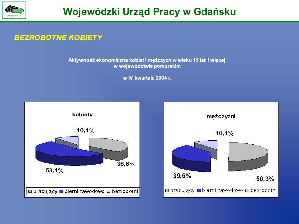 Wojewódzki Urząd Pracy w Gdańsku Aktywność ekonomiczna kobiet i mężczyzn w wieku 15 lat i więcej w województwie pomorskim w IV kwartale 2004 r. BEZROB