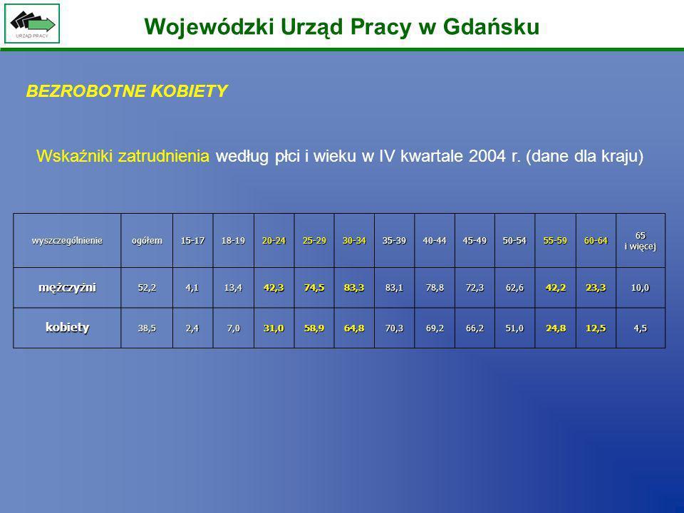 Wojewódzki Urząd Pracy w Gdańsku wyszczególnienieogółem15-1718-1920-2425-2930-3435-3940-4445-4950-5455-5960-64 65 i więcej mężczyźni52,24,113,442,374,
