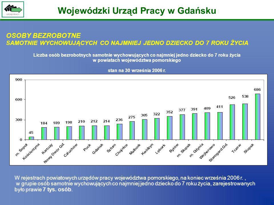 Wojewódzki Urząd Pracy w Gdańsku Liczba osób bezrobotnych samotnie wychowujących co najmniej jedno dziecko do 7 roku życia w powiatach województwa pom