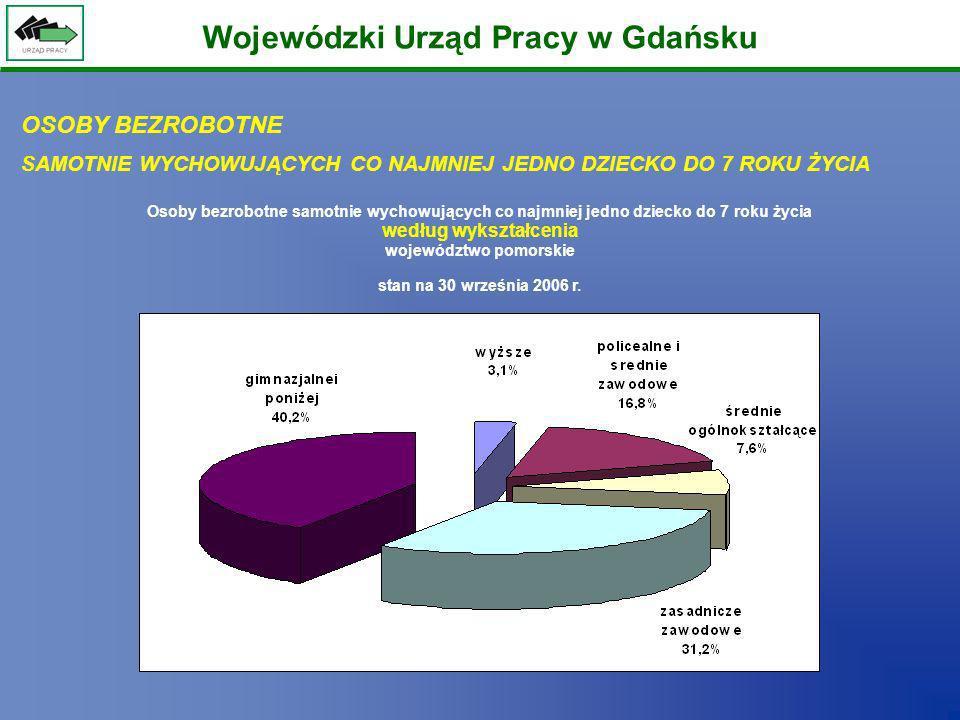 Wojewódzki Urząd Pracy w Gdańsku Osoby bezrobotne samotnie wychowujących co najmniej jedno dziecko do 7 roku życia według wykształcenia województwo po