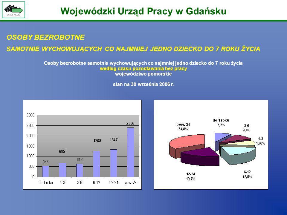 Wojewódzki Urząd Pracy w Gdańsku Osoby bezrobotne samotnie wychowujących co najmniej jedno dziecko do 7 roku życia według czasu pozostawania bez pracy