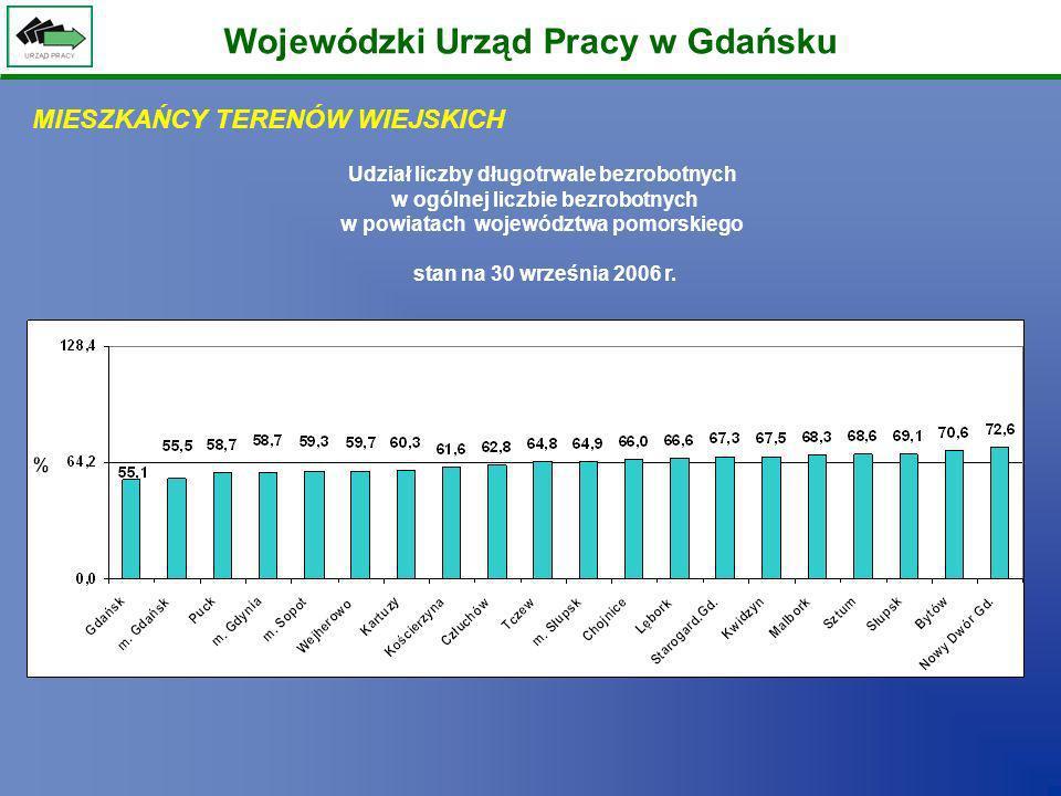 Wojewódzki Urząd Pracy w Gdańsku MIESZKAŃCY TERENÓW WIEJSKICH Udział liczby długotrwale bezrobotnych w ogólnej liczbie bezrobotnych w powiatach wojewó