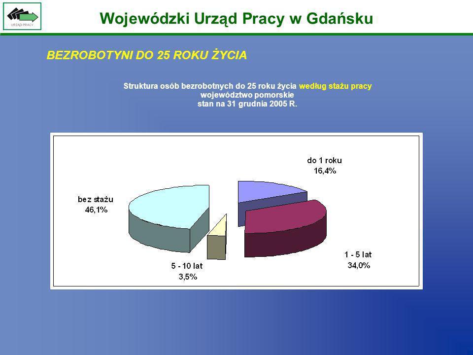 Wojewódzki Urząd Pracy w Gdańsku Struktura osób bezrobotnych do 25 roku życia według stażu pracy województwo pomorskie stan na 31 grudnia 2005 R. BEZR