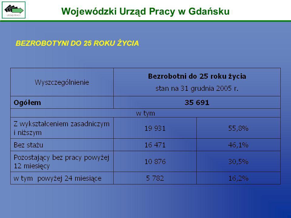 Wojewódzki Urząd Pracy w Gdańsku BEZROBOTYNI DO 25 ROKU ŻYCIA