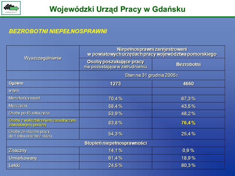 Wojewódzki Urząd Pracy w GdańskuWyszczególnienie Niepełnosprawni zarejestrowani w powiatowych urzędach pracy województwa pomorskiego Osoby poszukujące
