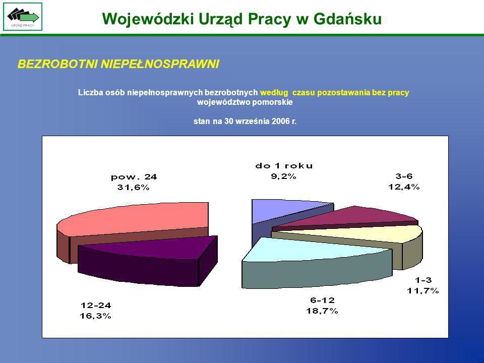 Wojewódzki Urząd Pracy w Gdańsku Liczba osób niepełnosprawnych bezrobotnych według czasu pozostawania bez pracy województwo pomorskie stan na 30 wrześ