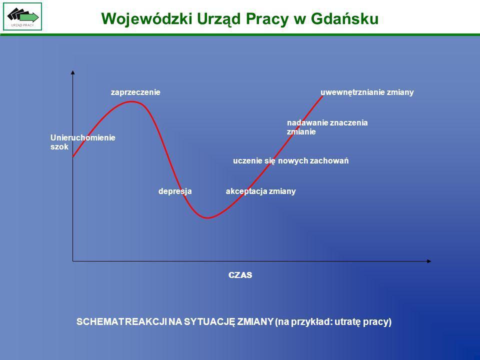 Wojewódzki Urząd Pracy w Gdańsku Wybrane działania podejmowane przez Wojewódzki Urząd pracy w Gdańsku na rzecz wyrównywania szans grup znajdujących się szczególnej sytuacji na rynku pracy Wdrażanie działań w ramach programu SPO RZL współfinansowanych z EFS (1.2 Perspektywy dla młodzieży oraz 1.3 Przeciwdziałanie i zwalczanie długotrwałego bezrobocia); Wdrażanie działań ZPORR współfinansowanych z EFS (Działanie 2.3 Reorientacja zawodowa osób odchodzących z rolnictwa); Tworzenie i wspieranie rozwoju GMINNYCH CENTRÓW INFORMACJI adresujących swoje usługi do mieszkańców wsi i małych miast; Prowadzenie w WUP rejestru instytucji szkoleniowych jako ważnego elementu systemu informacji o kształceniu ustawicznym w Regionie; Promocja aktywnych postaw zdobywania i odnawiania wiedzy, umiejętności i kompetencji w ramach realizowanych przez WUP programów UE np.