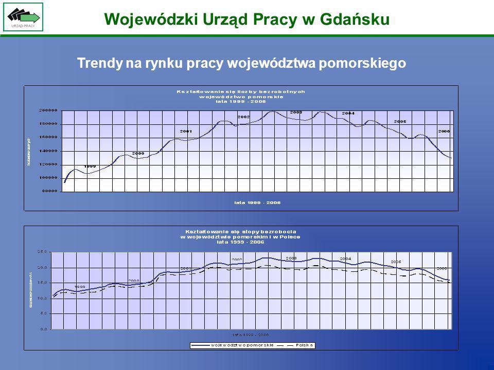 Wojewódzki Urząd Pracy w Gdańsku Spadek liczby bezrobotnych według płci w województwie pomorskim w latach 2003 - 2006 Spadek procentowy BEZROBOTNE KOBIETY